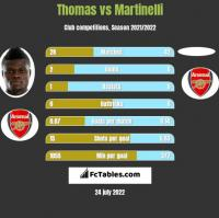 Thomas vs Martinelli h2h player stats