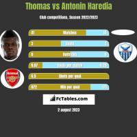 Thomas vs Antonin Haredia h2h player stats