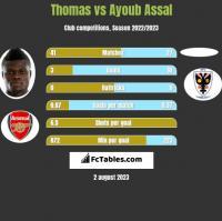 Thomas vs Ayoub Assal h2h player stats
