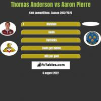 Thomas Anderson vs Aaron Pierre h2h player stats