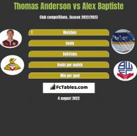 Thomas Anderson vs Alex Baptiste h2h player stats