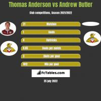 Thomas Anderson vs Andrew Butler h2h player stats