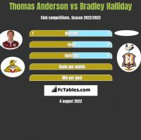 Thomas Anderson vs Bradley Halliday h2h player stats