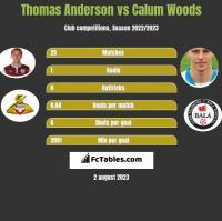Thomas Anderson vs Calum Woods h2h player stats