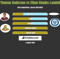 Thomas Anderson vs Ethan Ebanks-Landell h2h player stats