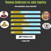 Thomas Anderson vs Jake Caprice h2h player stats
