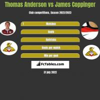Thomas Anderson vs James Coppinger h2h player stats