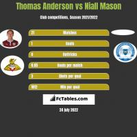 Thomas Anderson vs Niall Mason h2h player stats