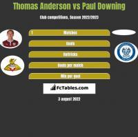 Thomas Anderson vs Paul Downing h2h player stats