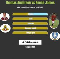 Thomas Anderson vs Reece James h2h player stats