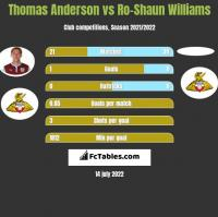 Thomas Anderson vs Ro-Shaun Williams h2h player stats