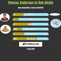 Thomas Anderson vs Rob Dickie h2h player stats