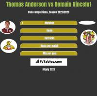 Thomas Anderson vs Romain Vincelot h2h player stats
