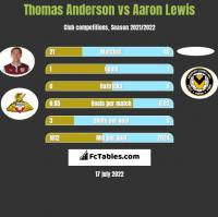 Thomas Anderson vs Aaron Lewis h2h player stats