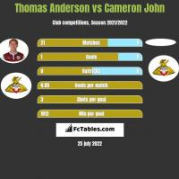 Thomas Anderson vs Cameron John h2h player stats