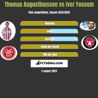 Thomas Augustinussen vs Iver Fossum h2h player stats