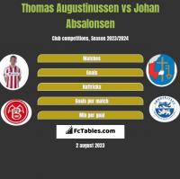 Thomas Augustinussen vs Johan Absalonsen h2h player stats