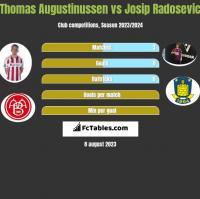 Thomas Augustinussen vs Josip Radosevic h2h player stats