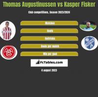 Thomas Augustinussen vs Kasper Fisker h2h player stats