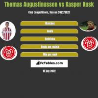 Thomas Augustinussen vs Kasper Kusk h2h player stats