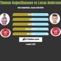 Thomas Augustinussen vs Lucas Andersen h2h player stats