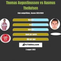 Thomas Augustinussen vs Rasmus Thellufsen h2h player stats
