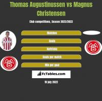Thomas Augustinussen vs Magnus Christensen h2h player stats