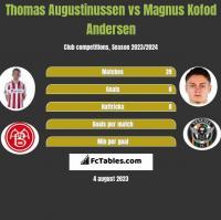 Thomas Augustinussen vs Magnus Kofod Andersen h2h player stats