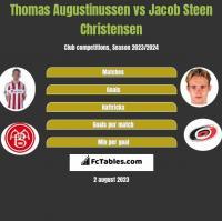 Thomas Augustinussen vs Jacob Steen Christensen h2h player stats