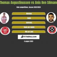 Thomas Augustinussen vs Anis Ben Slimane h2h player stats