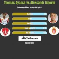 Thomas Ayasse vs Aleksandr Golovin h2h player stats