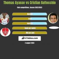 Thomas Ayasse vs Cristian Battocchio h2h player stats