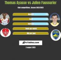 Thomas Ayasse vs Julien Faussurier h2h player stats