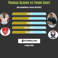 Thomas Ayasse vs Yoann Court h2h player stats