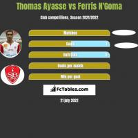 Thomas Ayasse vs Ferris N'Goma h2h player stats