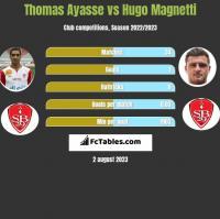 Thomas Ayasse vs Hugo Magnetti h2h player stats