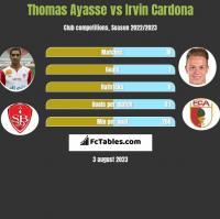Thomas Ayasse vs Irvin Cardona h2h player stats