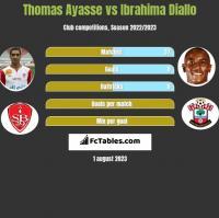 Thomas Ayasse vs Ibrahima Diallo h2h player stats