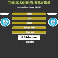 Thomas Baelum vs Gustav Dahl h2h player stats