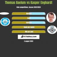 Thomas Baelum vs Kasper Enghardt h2h player stats