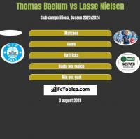Thomas Baelum vs Lasse Nielsen h2h player stats