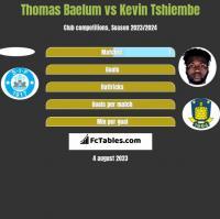 Thomas Baelum vs Kevin Tshiembe h2h player stats