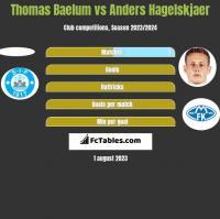 Thomas Baelum vs Anders Hagelskjaer h2h player stats