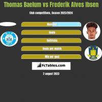 Thomas Baelum vs Frederik Alves Ibsen h2h player stats
