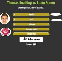 Thomas Beadling vs Adam Brown h2h player stats