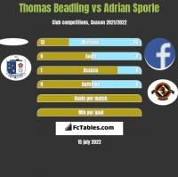 Thomas Beadling vs Adrian Sporle h2h player stats