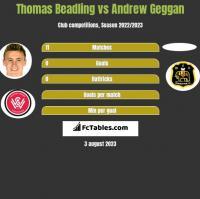 Thomas Beadling vs Andrew Geggan h2h player stats