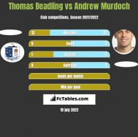 Thomas Beadling vs Andrew Murdoch h2h player stats