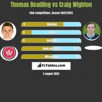Thomas Beadling vs Craig Wighton h2h player stats