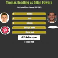 Thomas Beadling vs Dillon Powers h2h player stats